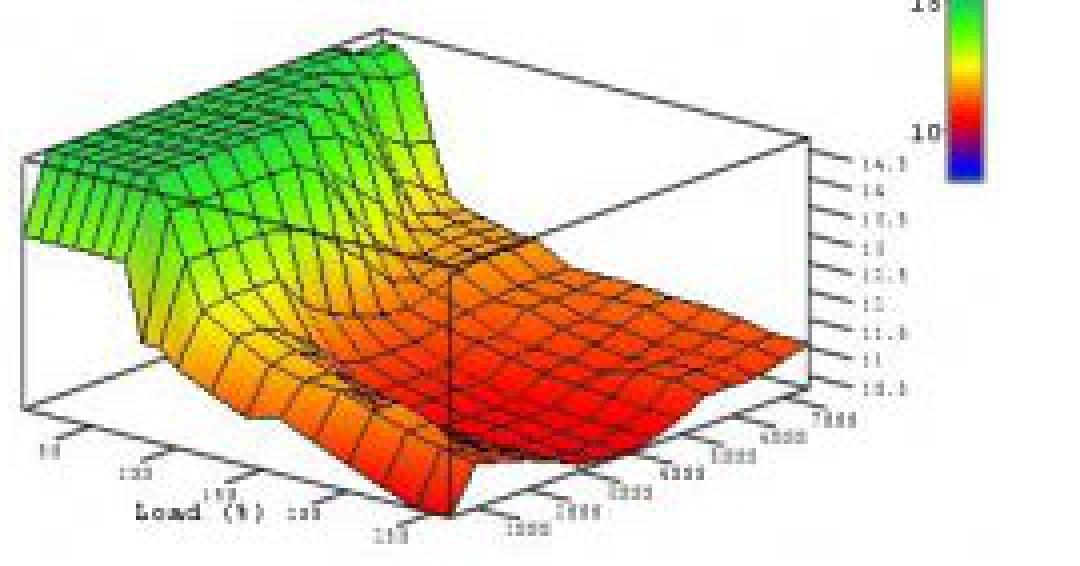 فایل ریمپ  رانا CR2  دما  مصرف شتاب